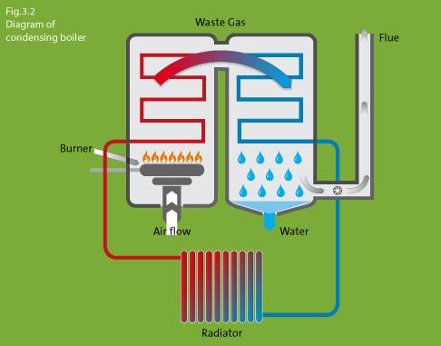 Purmo - Choosing condensing central heating unit ...