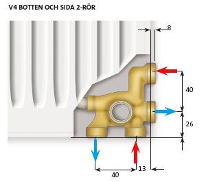Radiatorer vattenburna tillverkare