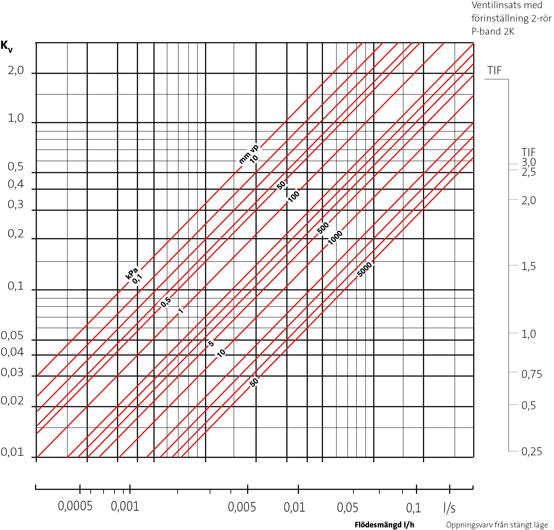 TP Ventilinsats diagram.jpg